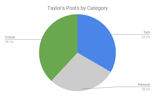 Taylor Olmstead's blog posts published in 2018 by category.